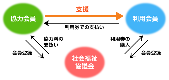 『支援の流れ イメージ』の画像